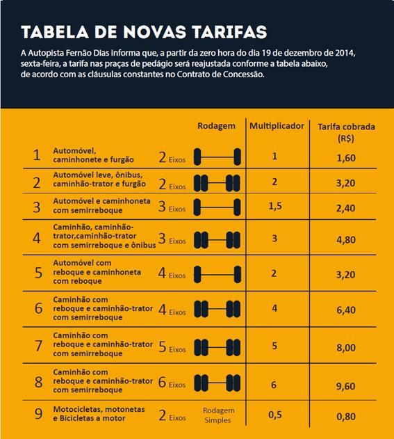 Tabela de novas tarifas da Autopista Fernão Dias.