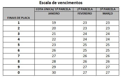 Escala de vencimentos. Imagem: Divulgação Agência Minas
