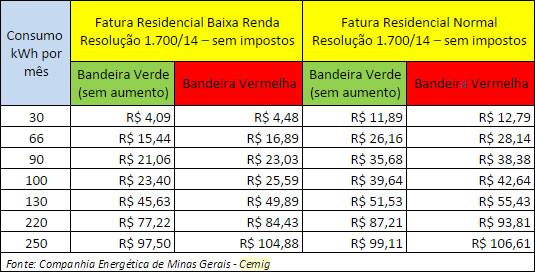 Fonte: Companhia Energética de Minas Gerais - Cemig