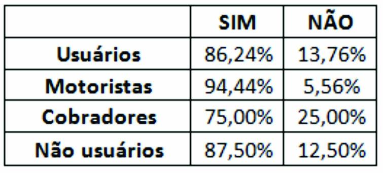 Resultado da Enquete. Divulgação Prefeitura de Pouso Alegre