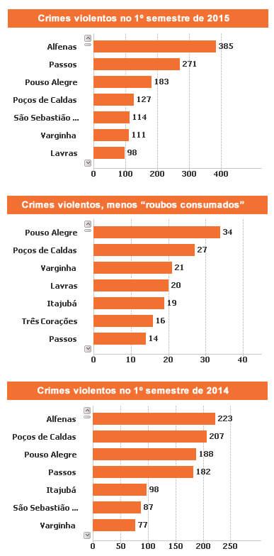 Dados da secretaria de defesa social. Portal numeros.mg.gov.br