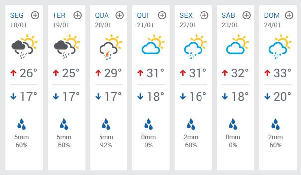 Previsão para Pouso Alegre nos próximos dias. Fonte: Clima Tempo